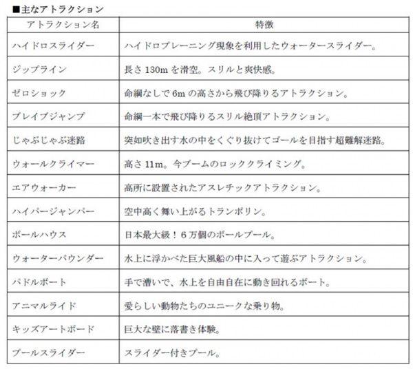 ハイドロスライダー日本上陸!驚き体験テーマパーク『UGOKAS』夏季限定開催!